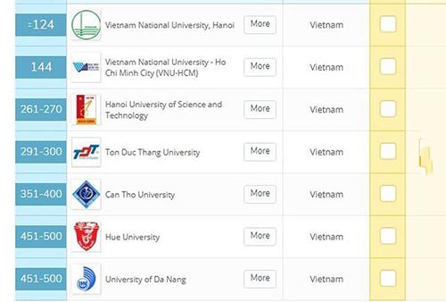 7 trường ĐH Việt Nam lọt top giáo dục Quacquarelli Symonds (QS)